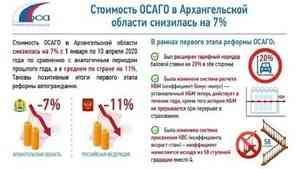 Стоимость ОСАГО в Архангельской области снизилась на 7%