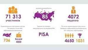 Завершилась IV Всероссийская онлайн-олимпиада по финансовой грамотности