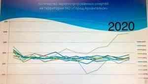 Фотофакт: график количества смертей в Архангельске за 10 лет. Смотрим на 2020-й