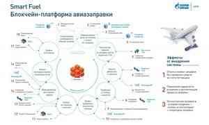«Газпром нефть» интегрировала технологию блокчейн впроцессы оплаты авиазаправки