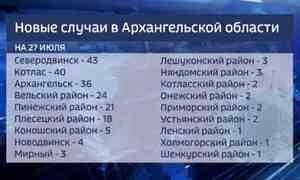 Оперативный штаб сообщает, за последние сутки в Поморье 211 новых случаев заболевания коронавирусом