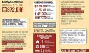Завтра в Поморье стартует акция «Блокадный хлеб»