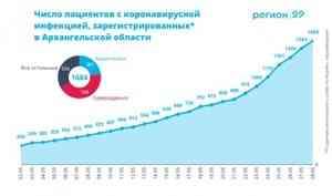 Региональный штаб по борьбе с COVID-19: в Архангельской области 101 новый случай инфицирования