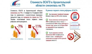 Стоимость ОСАГО в Архангельской области снизилась на семь процентов
