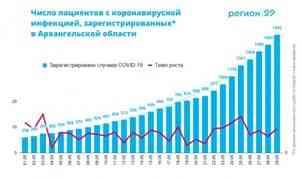 Региональный штаб по борьбе с COVID-19: в Архангельской области 158 новых случаев заражения