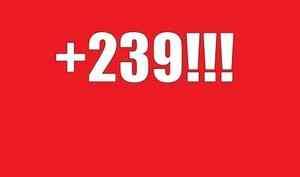 +239! В Архангельской области рекордное число новых случаев заражения