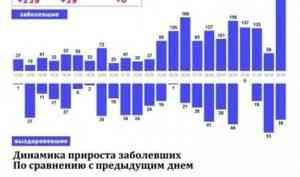 В чем истина? Региональный оперштаб спорит с федеральным о количестве смертей от COVID-19 в Поморье