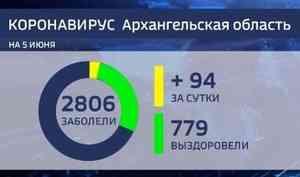 В Архангельской области за последние сутки выявлено 94 случая заражения коронавирусом