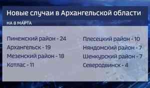 Поданным на8марта, врегионе выявлено 115 новых случаев коронавируса