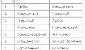 Топ-10 самых дорогих районов Москвы по стоимости недвижимости
