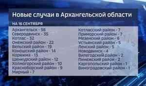 Запоследние сутки вКотласе выявлено 32 новых случая заболевания коронавирусом