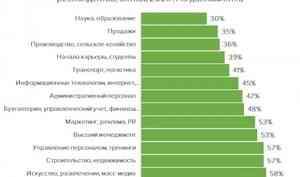 Каждый пятый житель Северо-Запада России просто отсиживает рабочие часы